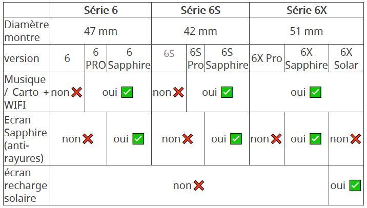 Tableau comparatif des différentes séries de la Garmin Fenix 6, 6S et 6X